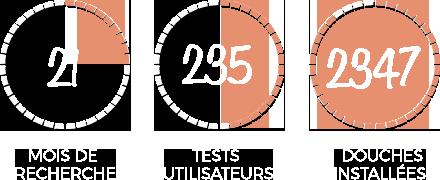 Chiffres Elmer : 21 mois de recherche, 235 tests utilisateurs, 2347 douches installées